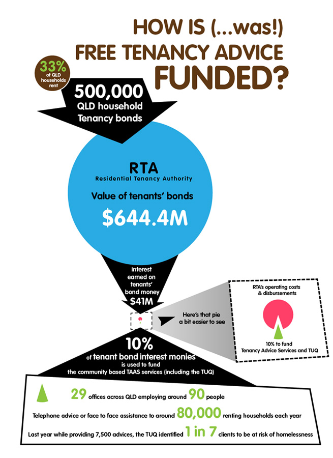 Funding diagram