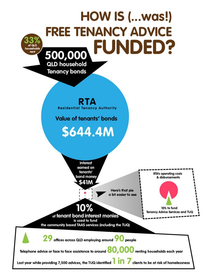 Funding diagram